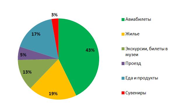 бюджет путешествия в Баку