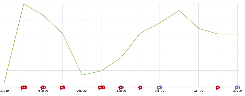 график посещаемости travel-сайта 2020